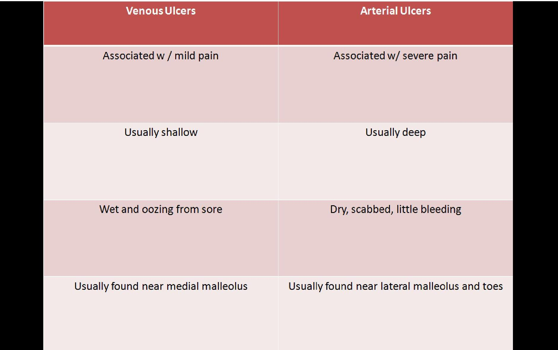 What is the difference between arterial and venous blood?